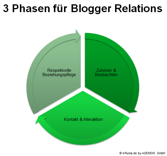 3 Phasen für Blogger Relations