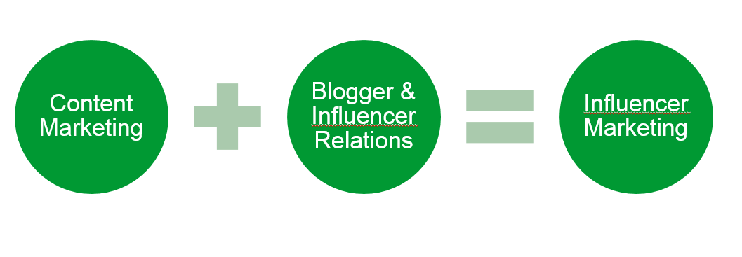 Content Marketing - Influencer Relations - Influencer Marketing