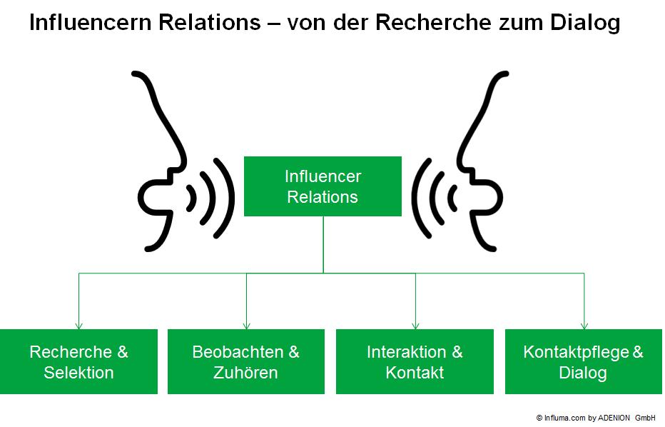 Influencer Relations_Von der Recherche zum Dialog