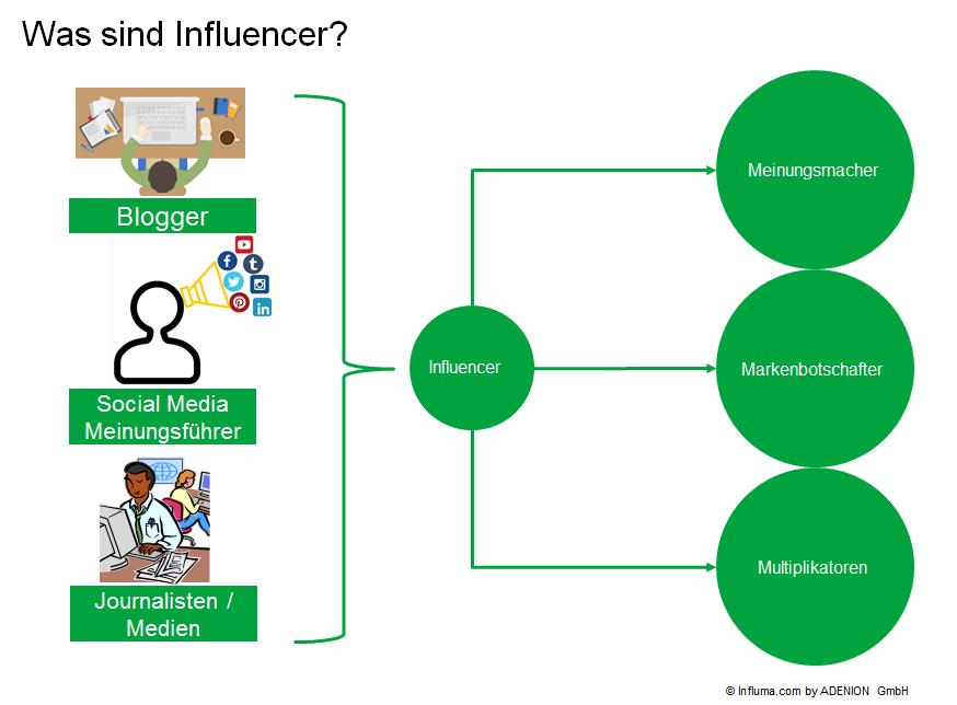 Was sind Influencer_Meinungsmacher Markenbotschafter und Multiplikatoren