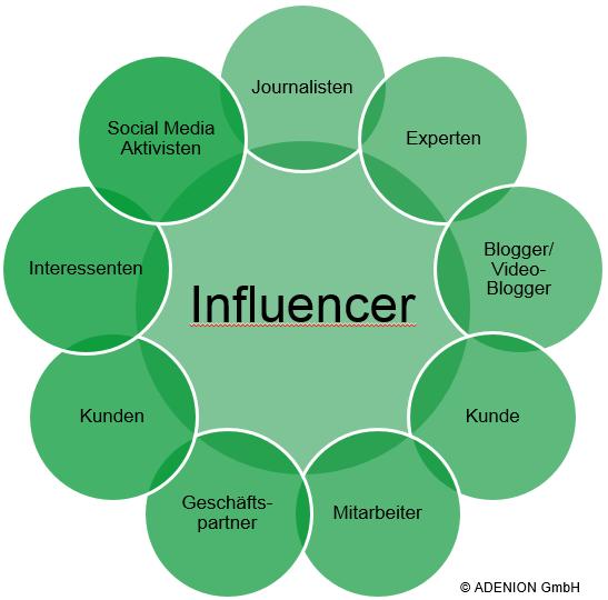 Wer sind Influencer