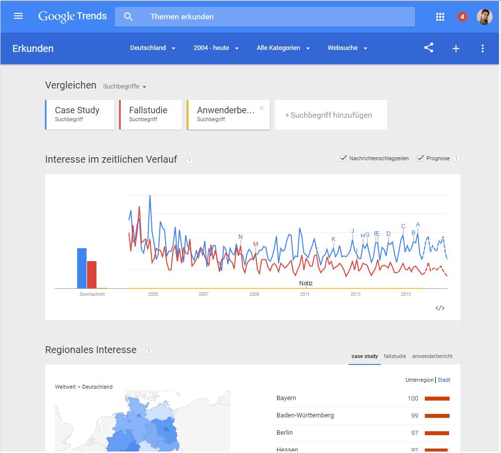 Beispiel Google Trends Keyword Vergleich