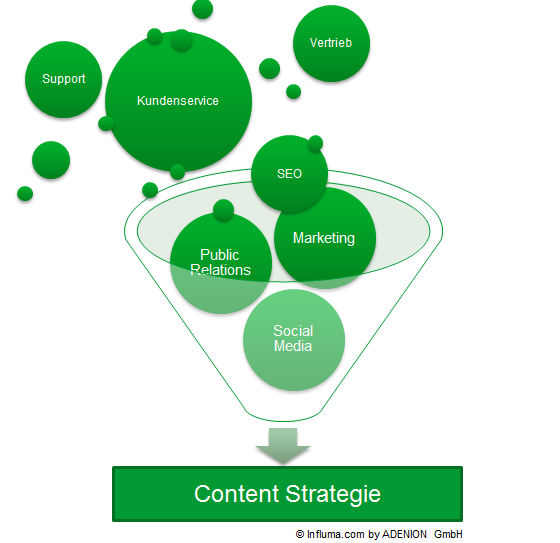 Content Marketing ist Marketing, PR Social Media und SEO