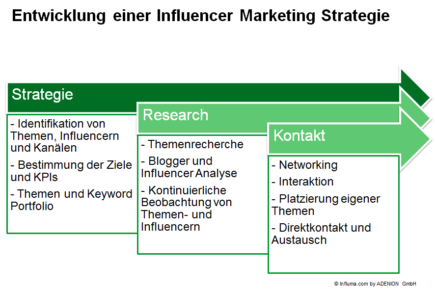 Entwicklung einer Influencer Marketing Strategie