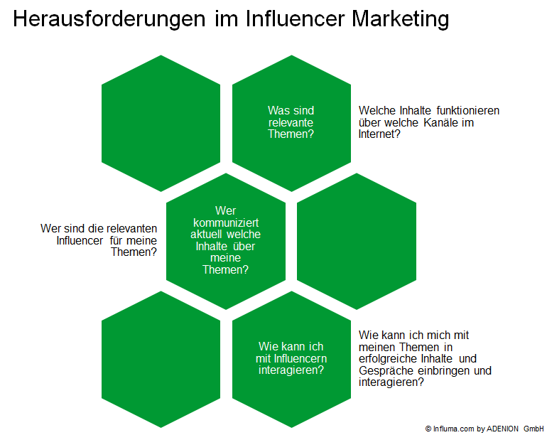 Influencer Marketing_Herausforderungen