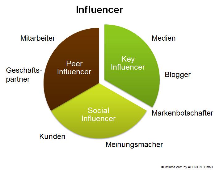 Influencer identifizieren