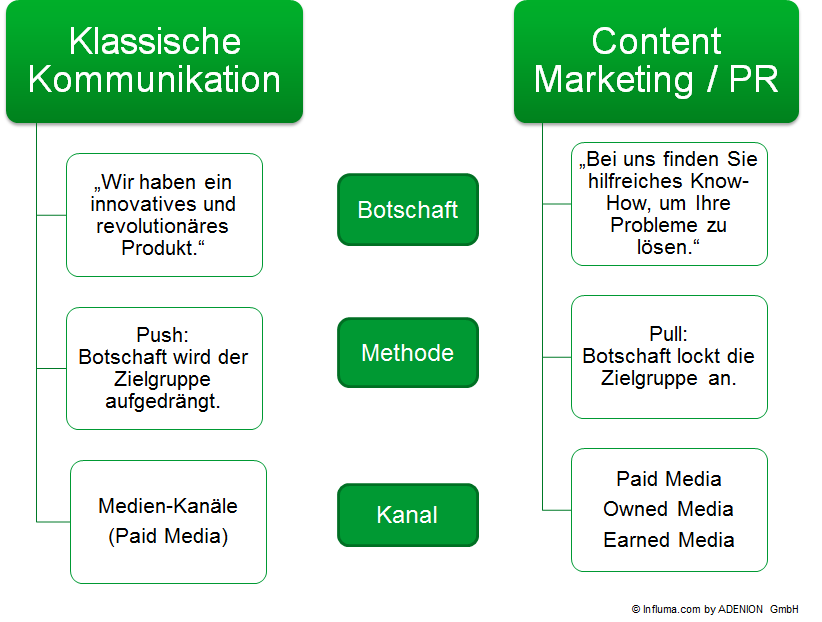 Klassische Kommunikation vs Content Marketing